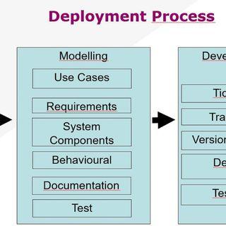 EP5 - Processo di Controllo del ciclo di vita Software