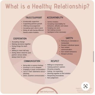 What is a Healthy Relationship