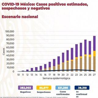Asciende a 38 mil 310 los fallecimientos por covid en México