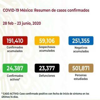México suma 191 mil 410 contagios y 23 mil 377 fallecidos por Covid-19