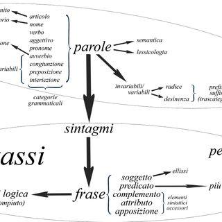 Ep. 29 - Aggettivi, Pronomi interrogativi - Beginners Grammar 🇮🇹 Luisa's Podcast
