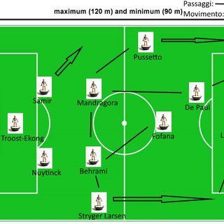 L'avversario di sabato: l'Udinese