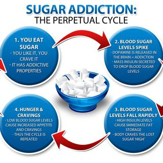 How to Eliminate Bad Sugar Cravings!