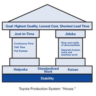 74. Toyota Production System: valori e principi