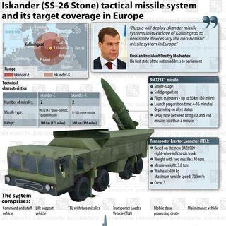 Putin Puts Nuclear Iskander Missiles in Poland