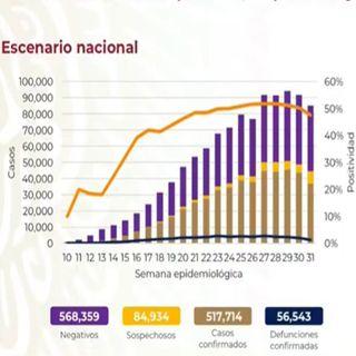 En México ya suman 56 mil 543 muertos por Covid-19