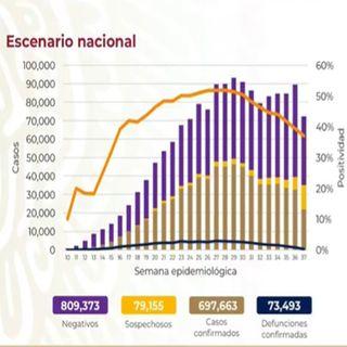 México reporta 697 mil 663 casos acumulados de Covid-19