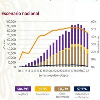 Suma México 531 mil 239 casos acumulados de covid-19