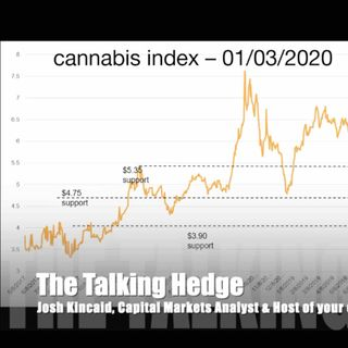 2020 Ai Cannabis Stock Index Update