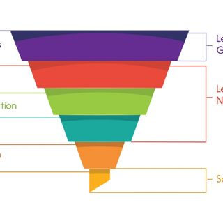 Il Funnel Marketing per aumentare clienti e vendite