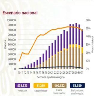 México a punto de llegar a los 54 mil fallecimientos por Covid-19