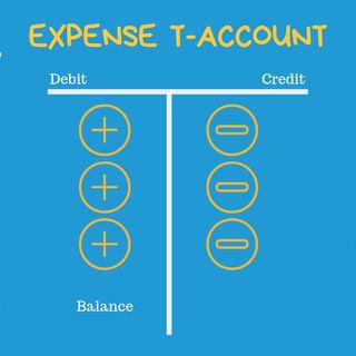 Expired costs and unexpired costs