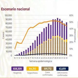 México acumula 63 mil 819 fallecidos y 591 mil 712 contagiados de coronavirus