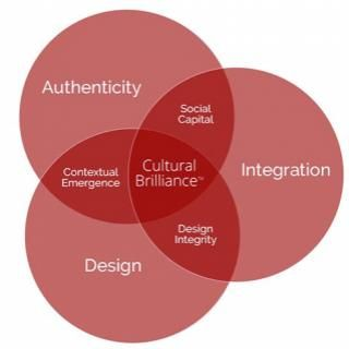 Cultural Intelligence: The Tapestry of Success