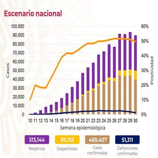 Suma México 51 mil 311 muertes por el nuevo coronavirus