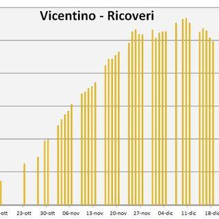 Covid-19, ancora 502 ricoverati nel Vicentino e la curva non scende: dati e grafici