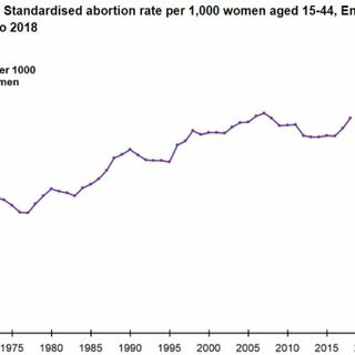 In Two Countries With Liberal Regimes Abortion Rates Have Increased