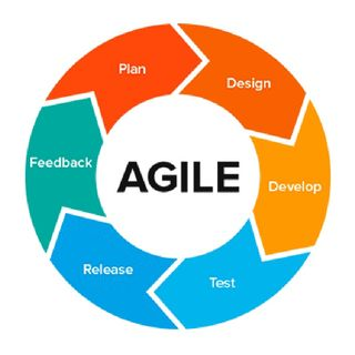Agile Introduction