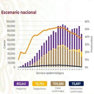 México rebasa los 700 mil contagios de covid-19NOTICENTRO 20 HRS