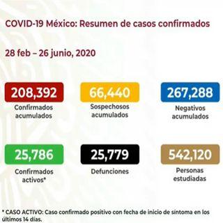 Asciende a 208 mil 392 los contagios por Covid-19 en México