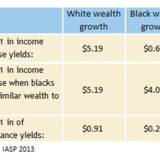 """""""Building Black Wealth... Breaking Down Wealth In Black And White""""."""