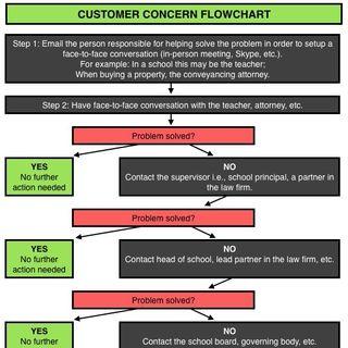 🌑 LEADERSHIP: Customer Concern Flowchart
