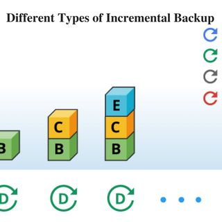 Different Types of Incremental Backup