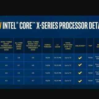 This Week in Computer Hardware 536: Blue Light Special: Intel CPUs Now Half Off!