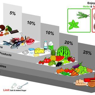 Gruppi alimentari e nutrizione sportiva