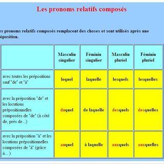 Les pronoms relatifs composés