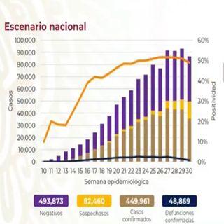 Suma México 48 mil 869 decesos por covid-19
