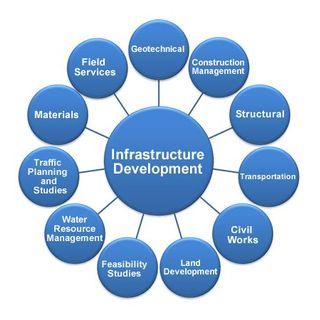 Infrastructure - A Framework For Success: 619-768-2945