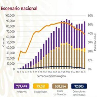 México registra 72 mil 803 decesos por Covid-19