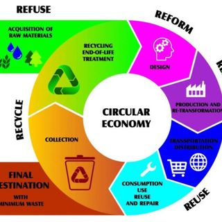 Upcycling: Redefining Waste