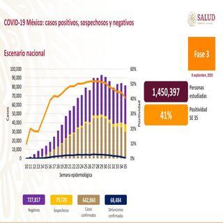 Suma México 642 mil 860 casos acumulados de Covid-19