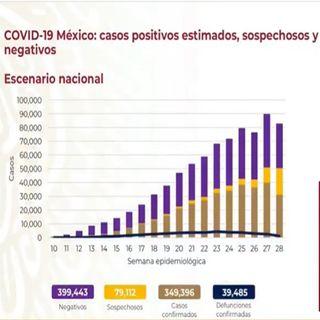 México registra 349 mil 396 casos acumulados de Covid-19