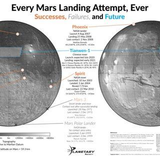 Tutti i rover di Marte