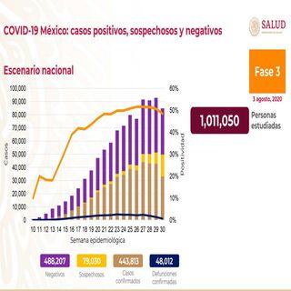 México registra 48 mil 12 fallecimientos por Covid-19