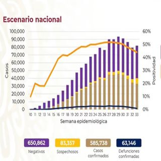 México rebasa los 63 mil decesos por Covid-19