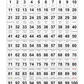 Les nombres de 1 à 100