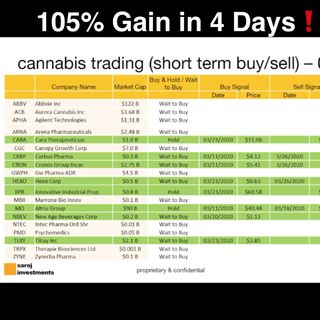 MJ Algorithmic Trading and Cannabis Technical Analysis