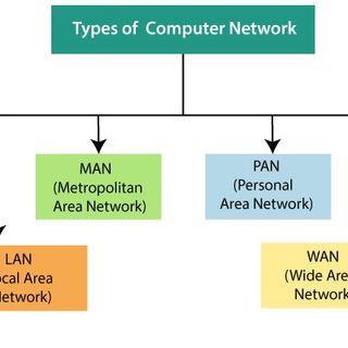 TYPES OF NETWORK.