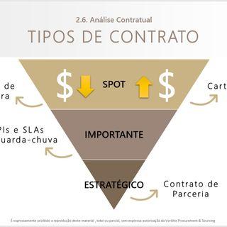 Como criar uma estratégia para ter 100% de contrato em tudo que compramos