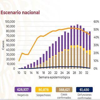 México rebasa los 61 mil decesos por covid-19