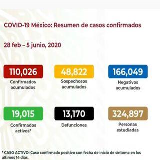 México registra ya 110 mil 16 contagios por coronavirus