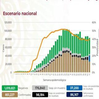 México registra 108 nuevas muertes por Covid-19, la cifra más baja desde mayo