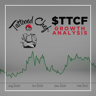 166. Tattooed Chef Growth Analysis | $TTCF Stock Buy or Sell?