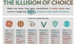 #TS BIG SIX - 6 KORPORACJI KTÓRE KONTROLUJĄ MEDIA NA CAŁYM ŚWIECIE? CO TO OZNACZA? JEST ALTERNATYWA?