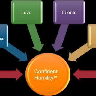 Leading with Confident Humility - Assertive Feedback