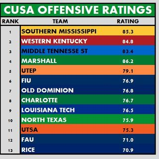 CUSA Top Offenses (8/10/16)